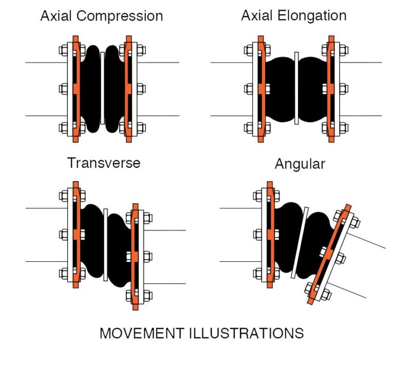 Comparison of Spool & Spherical Expansion Joints – Mercer Rubber